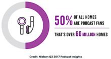 podcast usa : le podcast audio a envahi les foyers américains