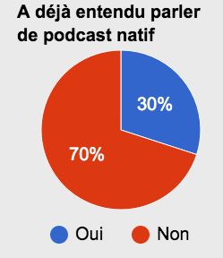 le terme podcast natif