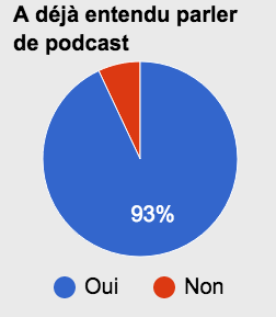Podcast natif - le terme podcast